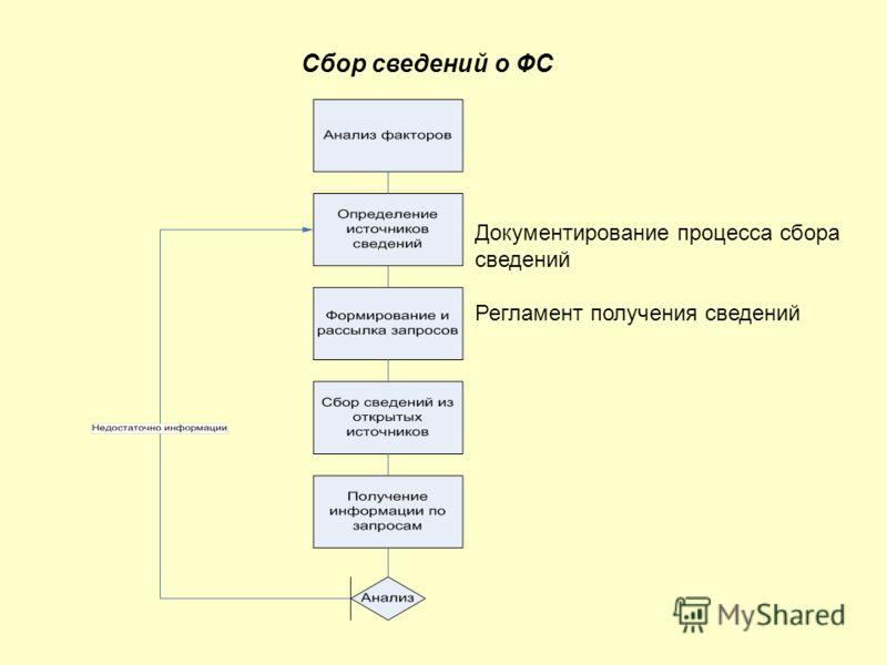 Сбор сведений о ФС Документирование процесса сбора сведений Регламент получения сведений