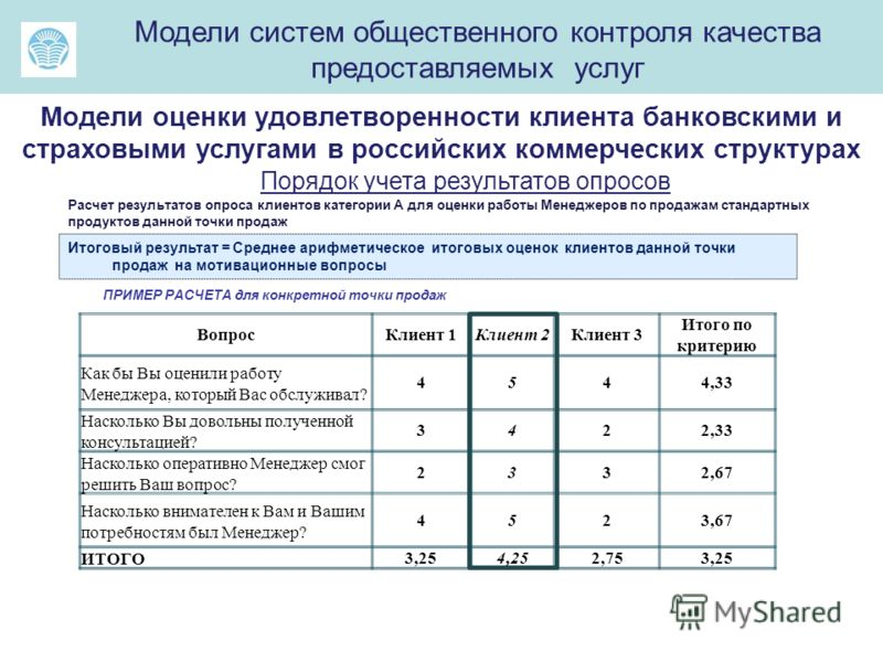 ма Модели систем общественного контроля качества предоставляемых услуг Модели оценки удовлетворенности клиента банковскими и страховыми услугами в российских коммерческих структурах Итоговый результат = Среднее арифметическое итоговых оценок клиентов