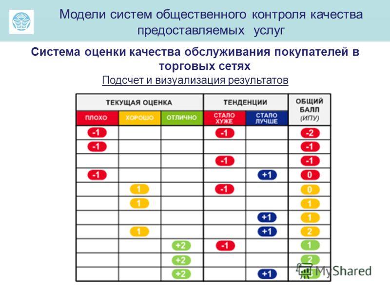 Модели систем общественного контроля качества предоставляемых услуг Система оценки качества обслуживания покупателей в торговых сетях Подсчет и визуализация результатов