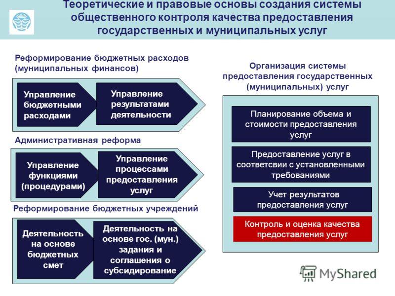 Реформирование бюджетных расходов (муниципальных финансов) Управление бюджетными расходами Управление результатами деятельности Административная реформа Управление функциями (процедурами) Управление процессами предоставления услуг Реформирование бюдж