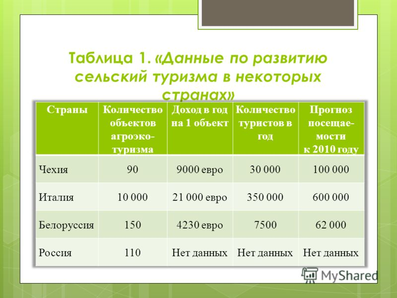 Таблица 1. «Данные по развитию сельский туризма в некоторых странах»