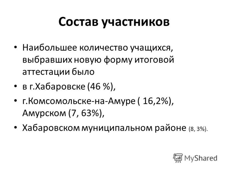 Состав участников Наибольшее количество учащихся, выбравших новую форму итоговой аттестации было в г.Хабаровске (46 %), г.Комсомольске-на-Амуре ( 16,2%), Амурском (7, 63%), Хабаровском муниципальном районе (8, 3%).