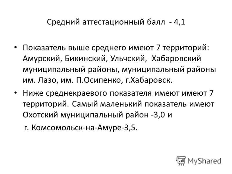 Средний аттестационный балл - 4,1 Показатель выше среднего имеют 7 территорий: Амурский, Бикинский, Ульчский, Хабаровский муниципальный районы, муниципальный районы им. Лазо, им. П.Осипенко, г.Хабаровск. Ниже среднекраевого показателя имеют имеют 7 т