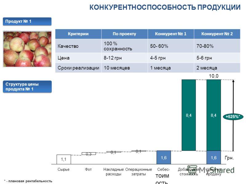 КОНКУРЕНТНОСПОСОБНОСТЬ ПРОДУКЦИИ КритерииПо проектуКонкурент 1Конкурент 2 Качество 100 % сохранность 50- 60%70-80% Цена8-12 грн4-5 грн5-6 грн Сроки реализации10 месяцев1 месяца2 месяца Продукт 1 Структура цены продукта 1 * - плановая рентабельность 8