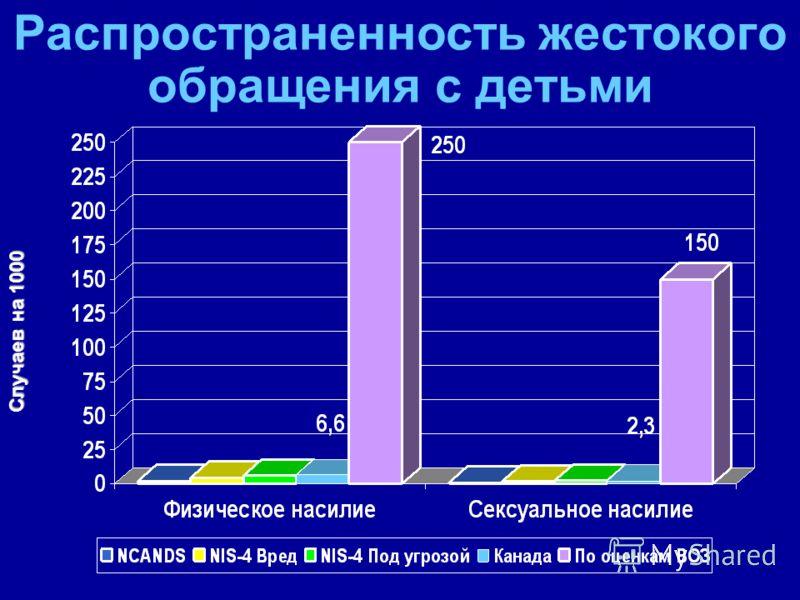 Распространенность жестокого обращения с детьми Случаев на 1000 Случаев на 1000