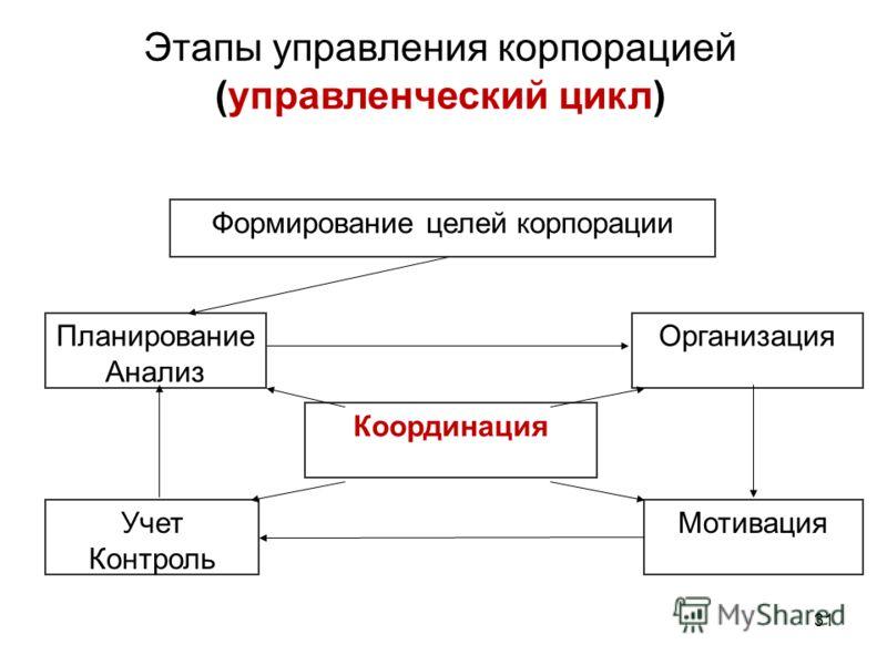 Формирование целей корпорации Планирование Анализ Учет Контроль Координация Организация Мотивация Этапы управления корпорацией (управленческий цикл) 31