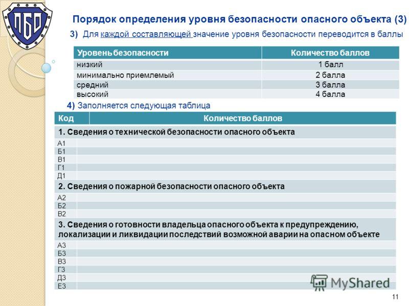 Порядок определения уровня безопасности опасного объекта (3) www.safety.ru 3) Для каждой составляющей значение уровня безопасности переводится в баллы Уровень безопасностиКоличество баллов низкий1 балл минимально приемлемый2 балла средний3 балла высо