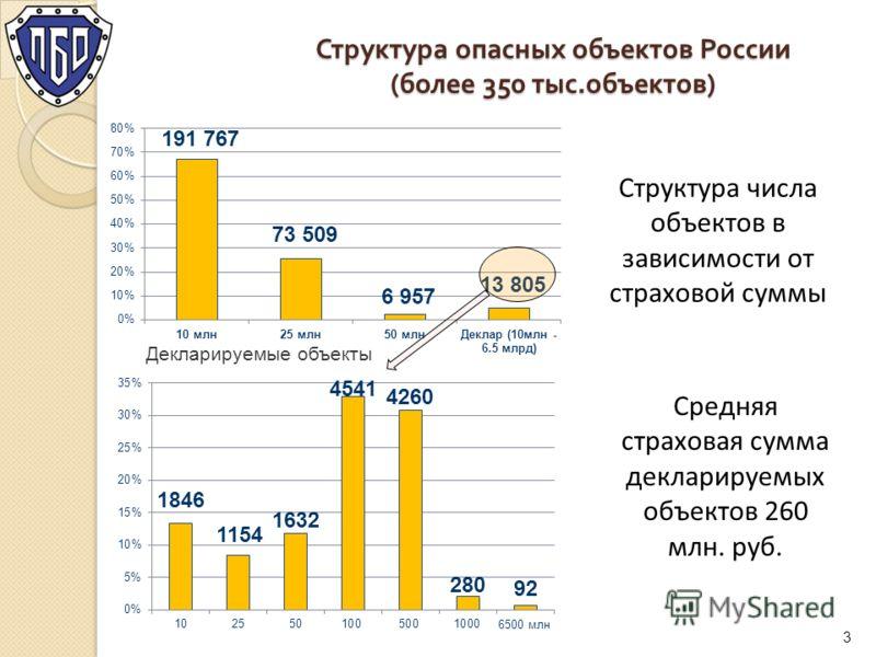 Структура опасных объектов России ( более 350 тыс. объектов ) 3 Декларируемые объекты Средняя страховая сумма декларируемых объектов 260 млн. руб. Структура числа объектов в зависимости от страховой суммы
