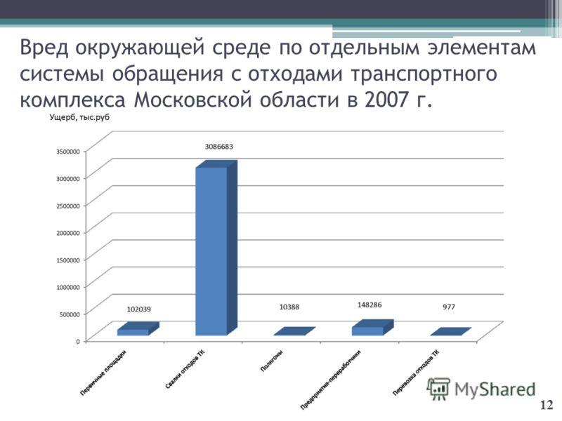 Вред окружающей среде по отдельным элементам системы обращения с отходами транспортного комплекса Московской области в 2007 г. 12