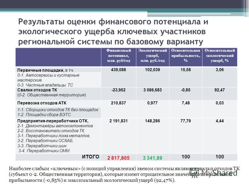 Результаты оценки финансового потенциала и экологического ущерба ключевых участников региональной системы по базовому варианту Финансовый потенциал, млн. руб/год Экологический ущерб, млн. руб./год Относительная прибыльность, % Относительный экологиче
