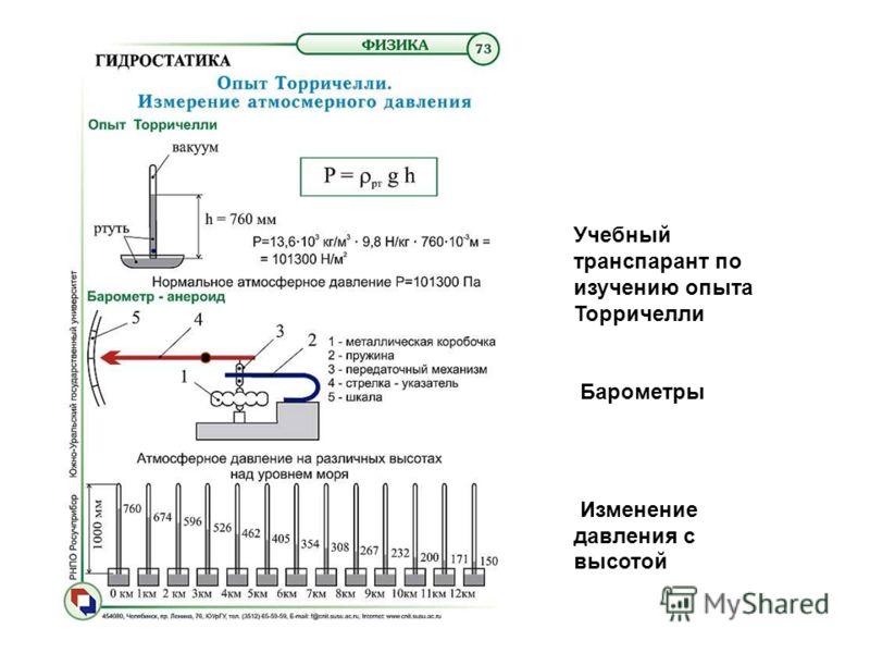 Учебный транспарант по изучению опыта Торричелли Барометры Изменение давления с высотой