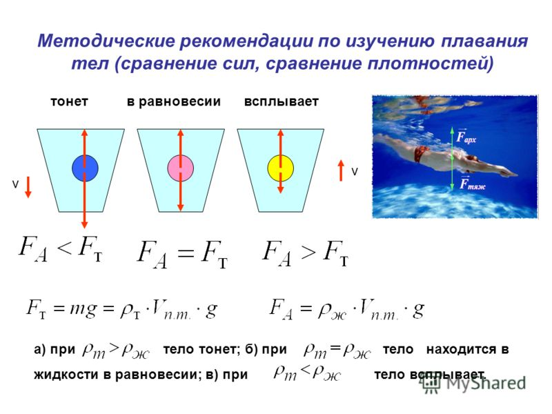 Методические рекомендации по изучению плавания тел (сравнение сил, сравнение плотностей) v v тонет в равновесии всплывает а) при тело тонет; б) при тело находится в жидкости в равновесии; в) при тело всплывает.