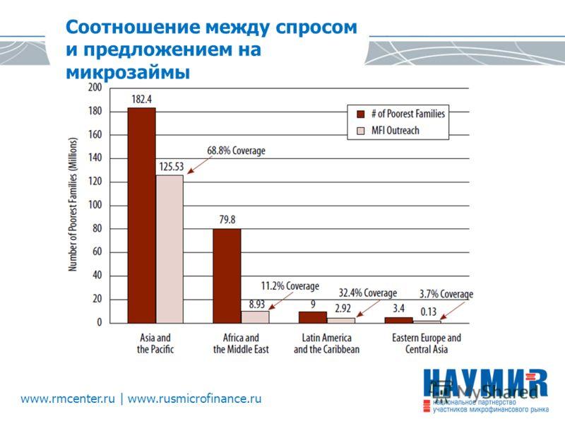 www.rmcenter.ru | www.rusmicrofinance.ru Соотношение между спросом и предложением на микрозаймы