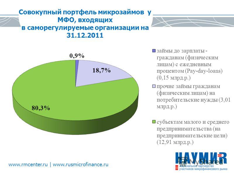 www.rmcenter.ru | www.rusmicrofinance.ru Совокупный портфель микрозаймов у МФО, входящих в саморегулируемые организации на 31.12.2011