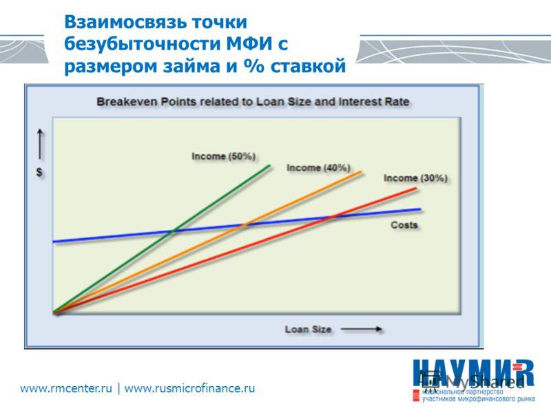 www.rmcenter.ru | www.rusmicrofinance.ru Взаимосвязь точки безубыточности МФИ с размером займа и % ставкой