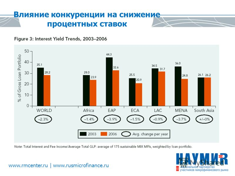 www.rmcenter.ru | www.rusmicrofinance.ru Влияние конкуренции на снижение процентных ставок