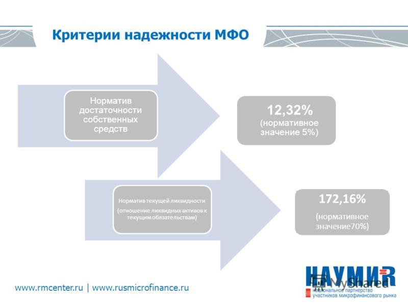 www.rmcenter.ru | www.rusmicrofinance.ru Критерии надежности МФО Норматив достаточности собственных средств Норматив текущей ликвидности (отношение ликвидных активов к текущим обязательствам) 12,32% (нормативное значение 5%) 172,16% (нормативное знач