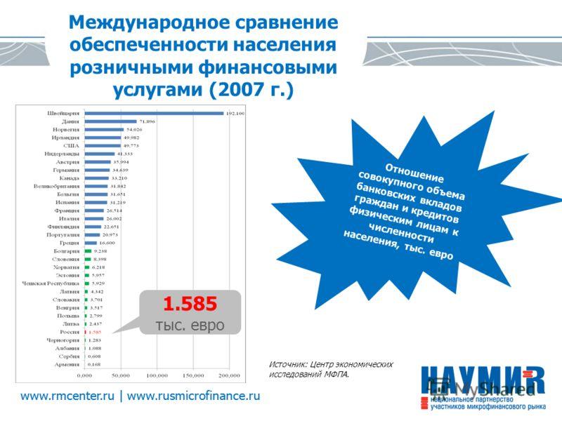 www.rmcenter.ru | www.rusmicrofinance.ru Международное сравнение обеспеченности населения розничными финансовыми услугами (2007 г.) 1.585 тыс. евро Источник: Центр экономических исследований МФПА. Отношение совокупного объема банковских вкладов гражд