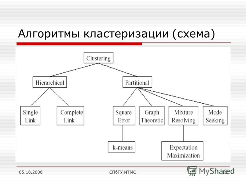 05.10.2006СПбГУ ИТМО16 Алгоритмы кластеризации (схема)