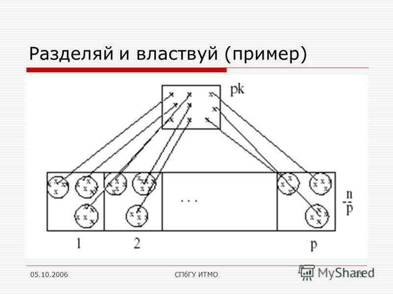 05.10.2006СПбГУ ИТМО35 Разделяй и властвуй (пример)