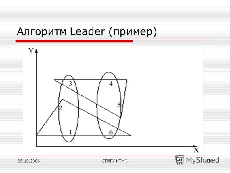 05.10.2006СПбГУ ИТМО36 Алгоритм Leader (пример)
