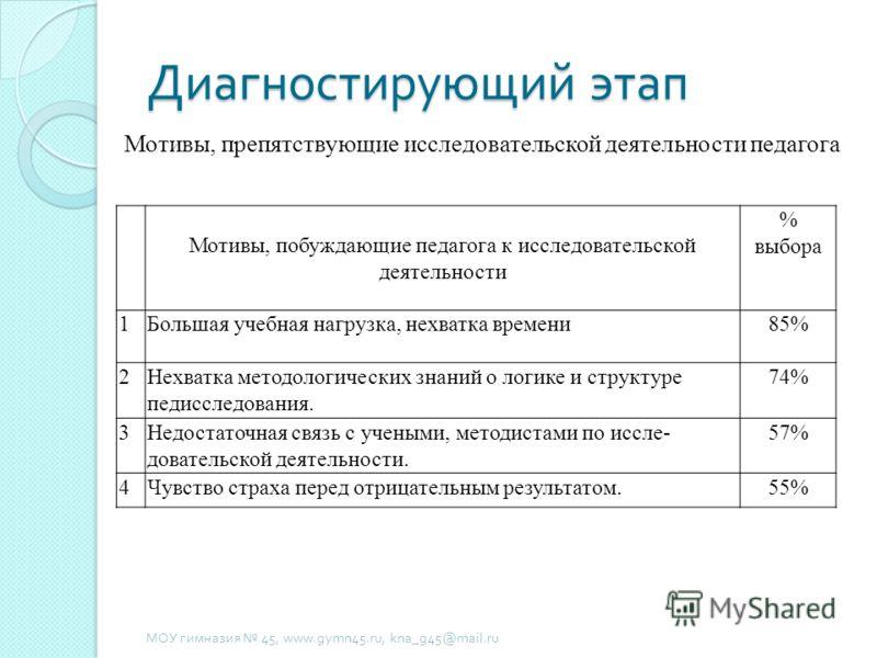 Диагностирующий этап МОУ гимназия 45, www.gymn45.ru, kna_g45@mail.ru Мотивы, препятствующие исследовательской деятельности педагога Мотивы, побуждающие педагога к исследовательской деятельности % выбора 1Большая учебная нагрузка, нехватка времени85%