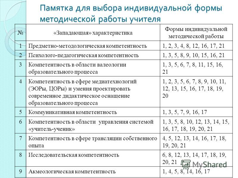 Памятка для выбора индивидуальной формы методической работы учителя «Западающая» характеристика Формы индивидуальной методической работы 1Предметно-методологическая компетентность1, 2, 3, 4, 8, 12, 16, 17, 21 2Психолого-педагогическая компетентность1