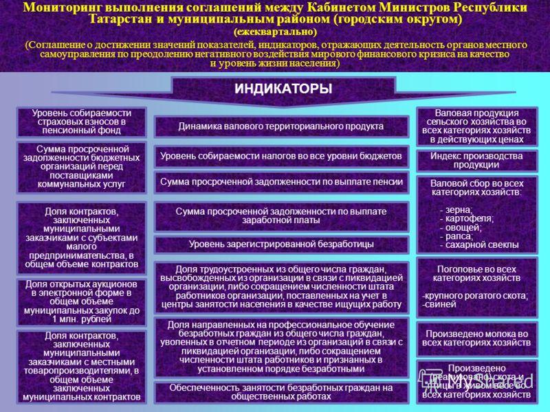 5 Мониторинг выполнения соглашений между Кабинетом Министров Республики Татарстан и муниципальным районом (городским округом) (ежеквартально) (Соглашение о достижении значений показателей, индикаторов, отражающих деятельность органов местного самоупр