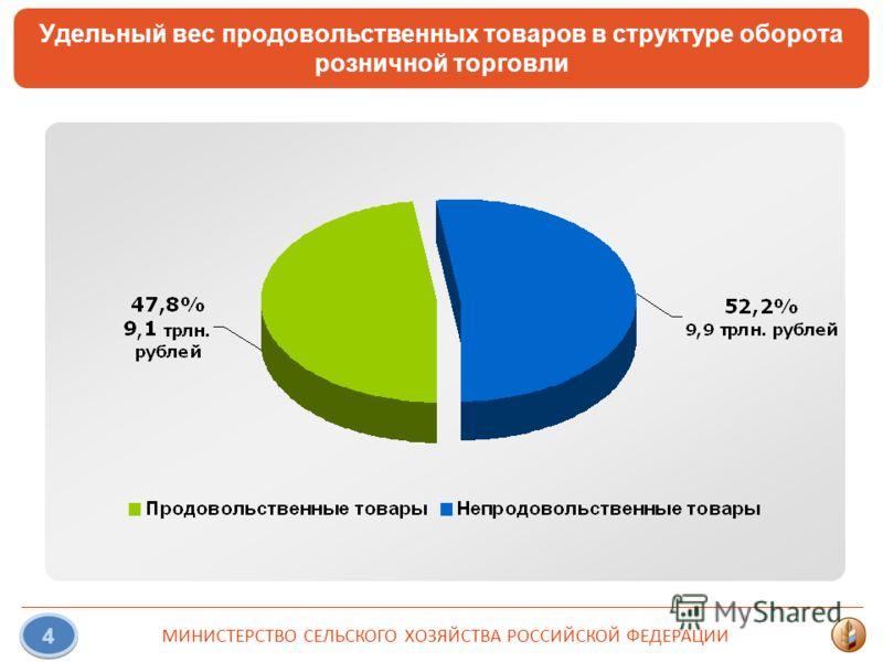 МИНИСТЕРСТВО СЕЛЬСКОГО ХОЗЯЙСТВА РОССИЙСКОЙ ФЕДЕРАЦИИ 4 Удельный вес продовольственных товаров в структуре оборота розничной торговли