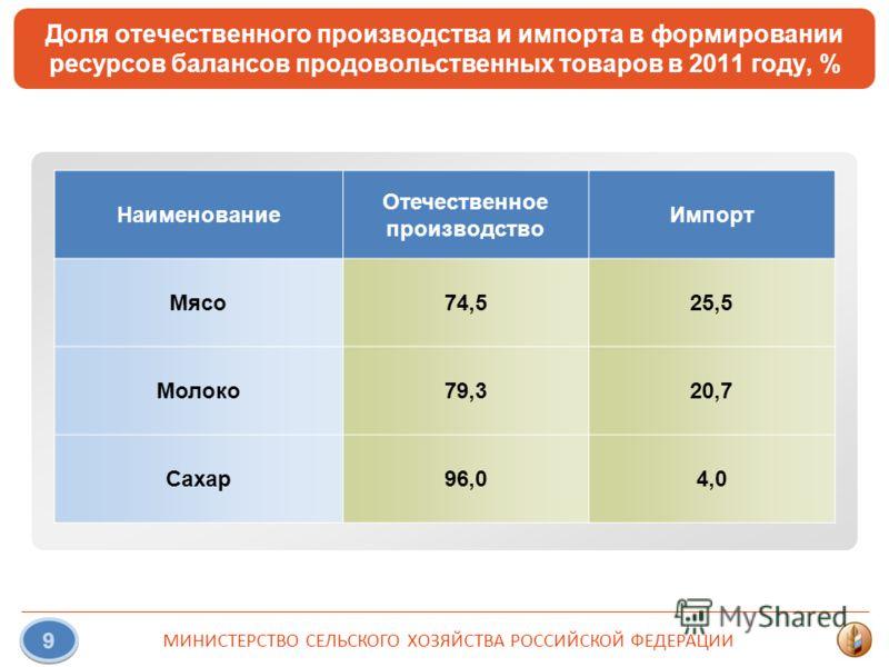 МИНИСТЕРСТВО СЕЛЬСКОГО ХОЗЯЙСТВА РОССИЙСКОЙ ФЕДЕРАЦИИ 9 Доля отечественного производства и импорта в формировании ресурсов балансов продовольственных товаров в 2011 году, % Наименование Отечественное производство Импорт Мясо74,525,5 Молоко79,320,7 Са