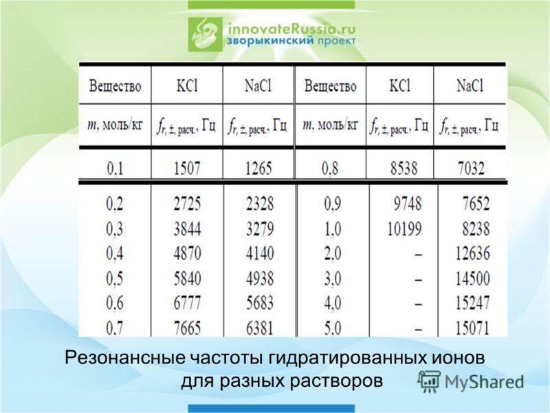 Резонансные частоты гидратированных ионов для разных растворов