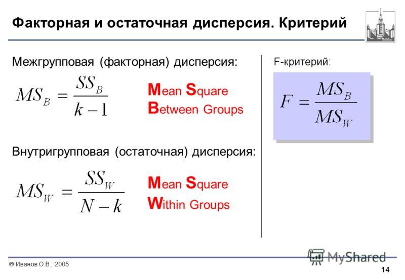 14 Иванов О.В., 2005 Факторная и остаточная дисперсия. Критерий Межгрупповая (факторная) дисперсия: Внутригрупповая (остаточная) дисперсия: F-критерий: B etween Groups W ithin Groups M ean S quare