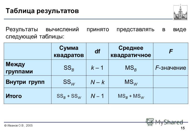 15 Иванов О.В., 2005 Таблица результатов Результаты вычислений принято представлять в виде следующей таблицы: Сумма квадратов df Среднее квадратичное F Между группами SS B k – 1MS B F-значение Внутри группSS W N – kN – k MS W Итого SS B + SS W N – 1