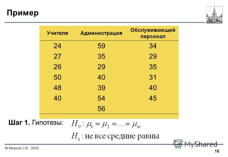 16 Иванов О.В., 2005 Пример УчителяАдминистрация Обслуживающий персонал 245934 273529 262935 504031 483940 5445 56 Шаг 1. Гипотезы: