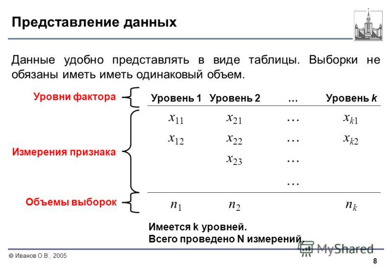 8 Иванов О.В., 2005 Представление данных Данные удобно представлять в виде таблицы. Выборки не обязаны иметь иметь одинаковый объем. Уровень 1Уровень 2…Уровень k x 11 x 21 … xk1xk1 x 12 x 22 … xk2xk2 x 23 … … n1n1 n2n2 nknk Уровни фактора Измерения п