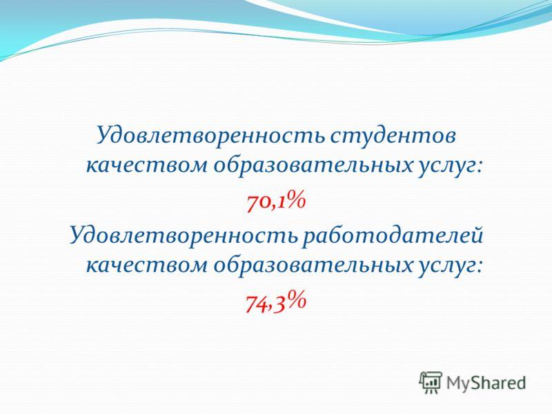Удовлетворенность студентов качеством образовательных услуг: 70,1% Удовлетворенность работодателей качеством образовательных услуг: 74,3%