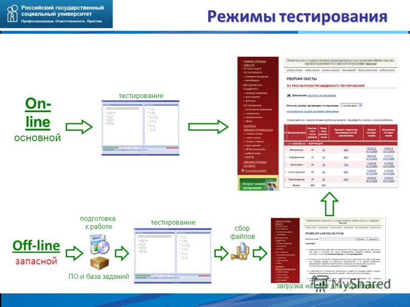 Режимы тестирования On- line основной тестирование Off-line запасной ПО и база заданий подготовка к работе загрузка на сайт для обработки сбор файлов тестирование