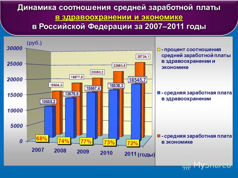 Динамика соотношения средней заработной платы в здравоохранении и экономике в Российской Федерации за 2007–2011 годы Динамика соотношения средней заработной платы в здравоохранении и экономике в Российской Федерации за 2007–2011 годы