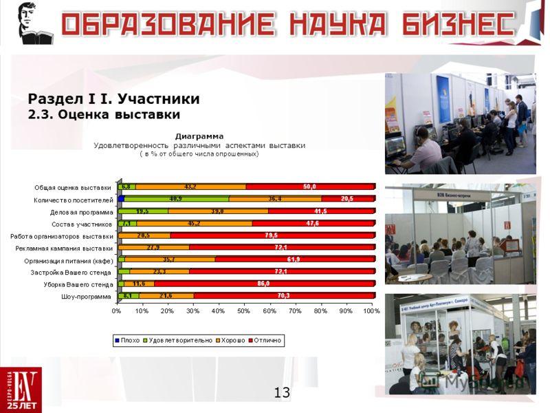 Раздел I I. Участники 2.3. Оценка выставки 13 Диаграмма Удовлетворенность различными аспектами выставки ( в % от общего числа опрошенных)