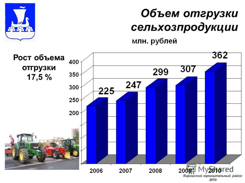 Объем отгрузки сельхозпродукции Рост объема отгрузки 17,5 % Киришский муниципальный район 2010
