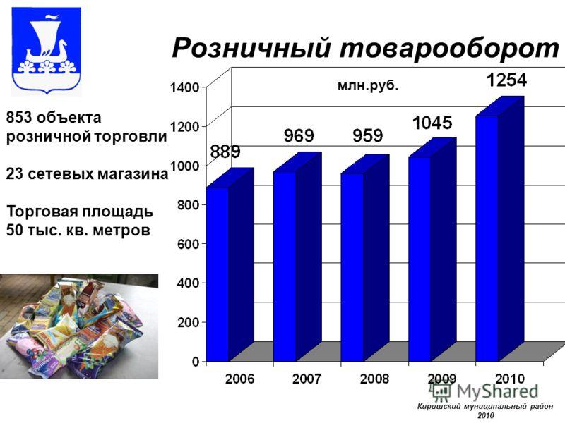 Розничный товарооборот млн.руб. 853 объекта розничной торговли 23 сетевых магазина Торговая площадь 50 тыс. кв. метров Киришский муниципальный район 2010