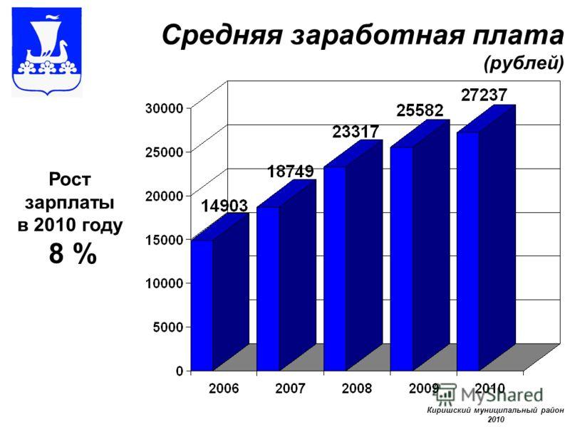 Средняя заработная плата (рублей) Рост зарплаты в 2010 году 8 % Киришский муниципальный район 2010