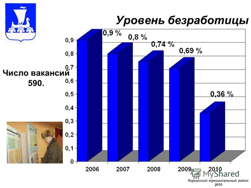 Уровень безработицы Число вакансий 590. Киришский муниципальный район 2010