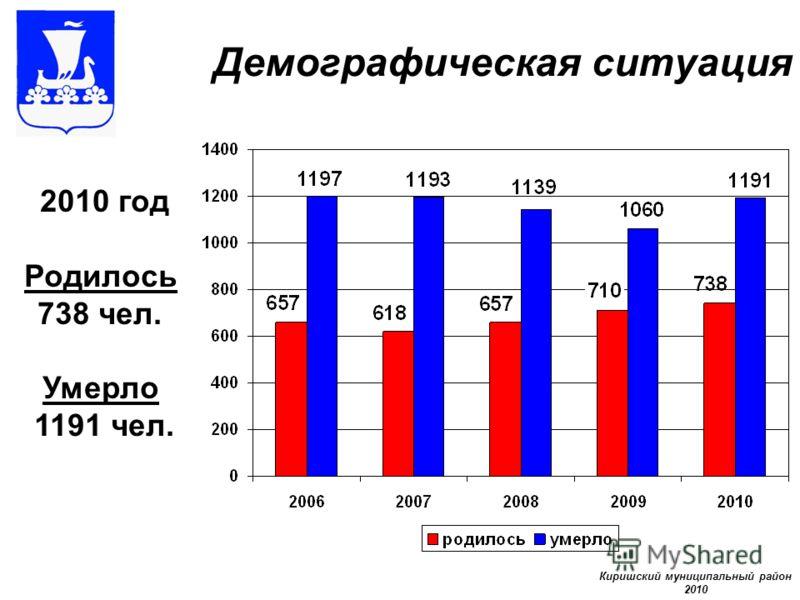 Демографическая ситуация 2010 год Родилось 738 чел. Умерло 1191 чел. Киришский муниципальный район 2010