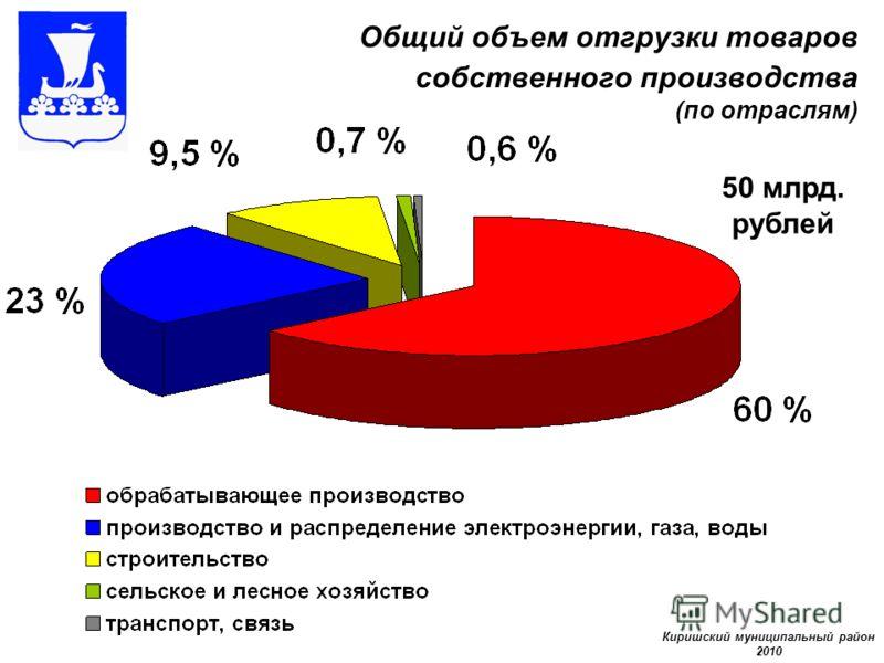 Общий объем отгрузки товаров собственного производства (по отраслям) Киришский муниципальный район 2010 50 млрд. рублей