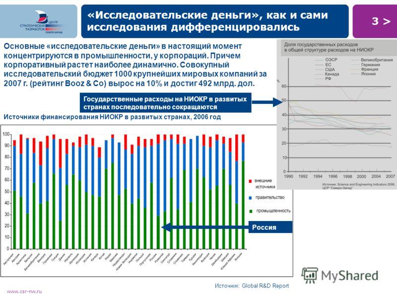 3 >3 > www.csr-nw.ru «Исследовательские деньги», как и сами исследования дифференцировались Источники финансирования НИОКР в развитых странах, 2006 год Основные «исследовательские деньги» в настоящий момент концентрируются в промышленности, у корпора