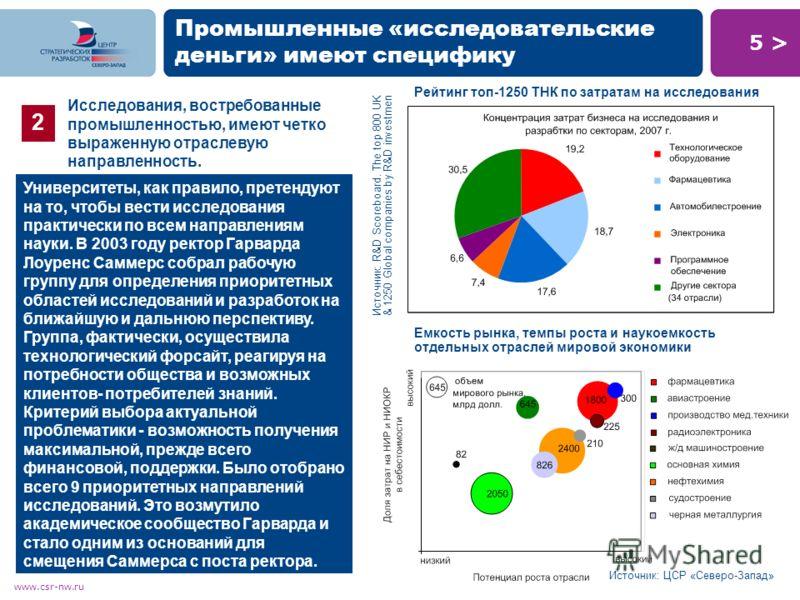5 >5 > www.csr-nw.ru Промышленные «исследовательские деньги» имеют специфику 2 Исследования, востребованные промышленностью, имеют четко выраженную отраслевую направленность. Источник: R&D Scoreboard. The top 800 UK & 1250 Global companies by R&D inv