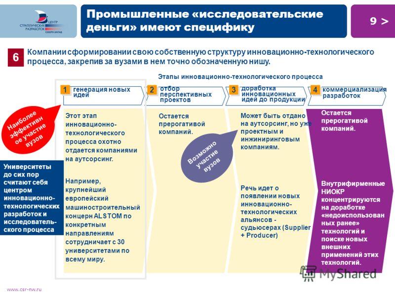 9 >9 > www.csr-nw.ru Промышленные «исследовательские деньги» имеют специфику Остается прерогативой компаний. Внутрифирменные НИОКР концентрируются на доработке «недоиспользован ных ранее» технологий и поиске новых внешних применений этих технологий.
