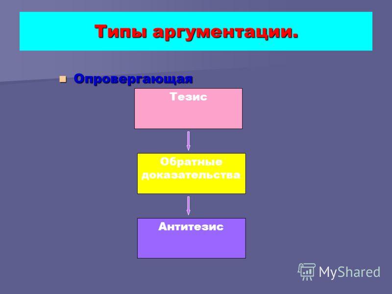 Типы аргументации. Опровергающая Опровергающая Тезис Обратные доказательства Антитезис