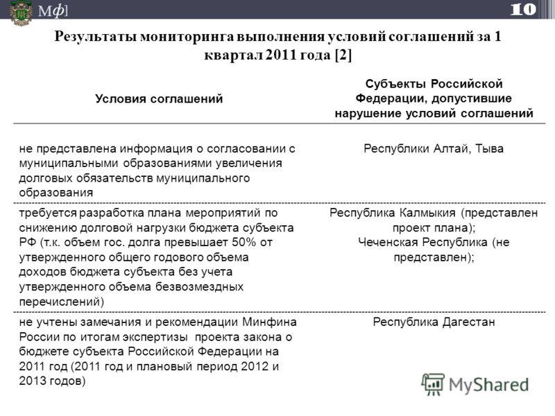 М ] ф Результаты мониторинга выполнения условий соглашений за 1 квартал 2011 года [2] Условия соглашений Субъекты Российской Федерации, допустившие нарушение условий соглашений не представлена информация о согласовании с муниципальными образованиями